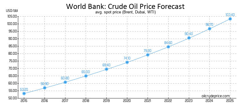 Crude Oil And Natural Gas Price Forecast